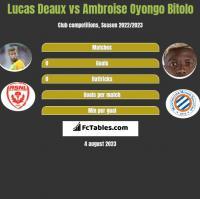 Lucas Deaux vs Ambroise Oyongo Bitolo h2h player stats
