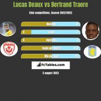 Lucas Deaux vs Bertrand Traore h2h player stats