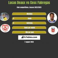 Lucas Deaux vs Cesc Fabregas h2h player stats