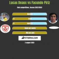 Lucas Deaux vs Facundo Piriz h2h player stats