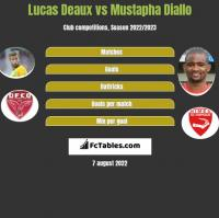 Lucas Deaux vs Mustapha Diallo h2h player stats