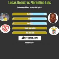 Lucas Deaux vs Florentino Luis h2h player stats