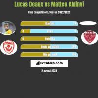 Lucas Deaux vs Matteo Ahlinvi h2h player stats
