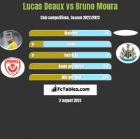 Lucas Deaux vs Bruno Moura h2h player stats