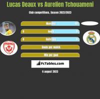 Lucas Deaux vs Aurelien Tchouameni h2h player stats