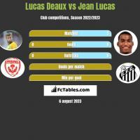 Lucas Deaux vs Jean Lucas h2h player stats