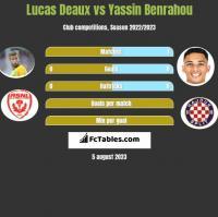 Lucas Deaux vs Yassin Benrahou h2h player stats