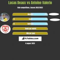 Lucas Deaux vs Antoine Valerio h2h player stats