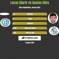 Lucas Diarte vs Gaston Silva h2h player stats