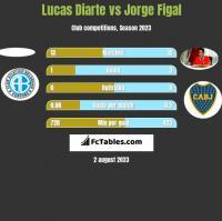 Lucas Diarte vs Jorge Figal h2h player stats
