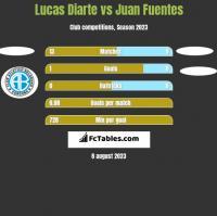 Lucas Diarte vs Juan Fuentes h2h player stats