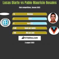 Lucas Diarte vs Pablo Mauricio Rosales h2h player stats