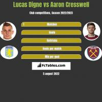 Lucas Digne vs Aaron Cresswell h2h player stats