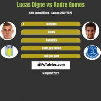 Lucas Digne vs Andre Gomes h2h player stats