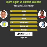 Lucas Digne vs Antonio Valencia h2h player stats