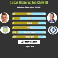 Lucas Digne vs Ben Chilwell h2h player stats