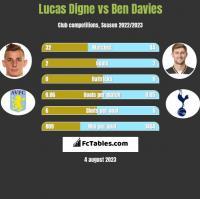Lucas Digne vs Ben Davies h2h player stats