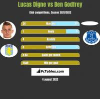 Lucas Digne vs Ben Godfrey h2h player stats