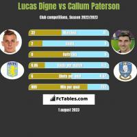 Lucas Digne vs Callum Paterson h2h player stats