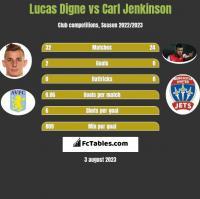 Lucas Digne vs Carl Jenkinson h2h player stats