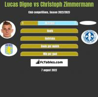 Lucas Digne vs Christoph Zimmermann h2h player stats