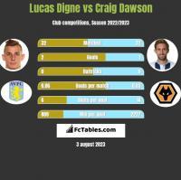 Lucas Digne vs Craig Dawson h2h player stats