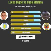 Lucas Digne vs Cuco Martina h2h player stats