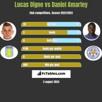 Lucas Digne vs Daniel Amartey h2h player stats
