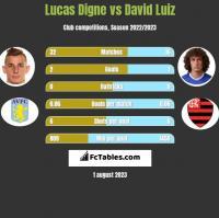 Lucas Digne vs David Luiz h2h player stats