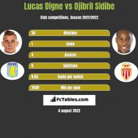 Lucas Digne vs Djibril Sidibe h2h player stats