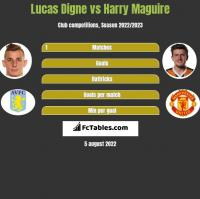 Lucas Digne vs Harry Maguire h2h player stats