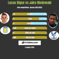 Lucas Digne vs Jairo Riedewald h2h player stats
