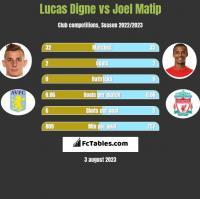 Lucas Digne vs Joel Matip h2h player stats