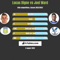 Lucas Digne vs Joel Ward h2h player stats
