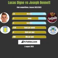 Lucas Digne vs Joseph Bennett h2h player stats