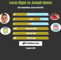 Lucas Digne vs Joseph Gomez h2h player stats