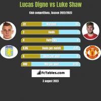Lucas Digne vs Luke Shaw h2h player stats