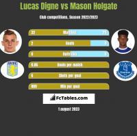 Lucas Digne vs Mason Holgate h2h player stats