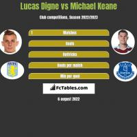 Lucas Digne vs Michael Keane h2h player stats