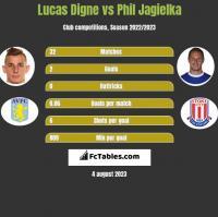 Lucas Digne vs Phil Jagielka h2h player stats