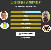 Lucas Digne vs Willy Boly h2h player stats