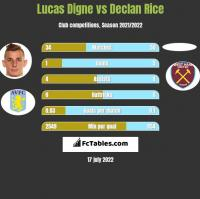 Lucas Digne vs Declan Rice h2h player stats