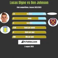 Lucas Digne vs Ben Johnson h2h player stats
