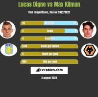 Lucas Digne vs Max Kilman h2h player stats