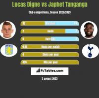 Lucas Digne vs Japhet Tanganga h2h player stats