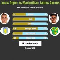 Lucas Digne vs Maximillian James Aarons h2h player stats