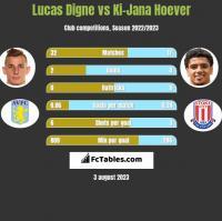 Lucas Digne vs Ki-Jana Hoever h2h player stats