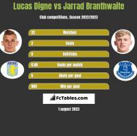 Lucas Digne vs Jarrad Branthwaite h2h player stats