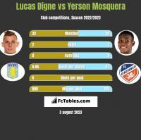 Lucas Digne vs Yerson Mosquera h2h player stats