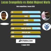 Lucas Evangelista vs Abdul Majeed Waris h2h player stats